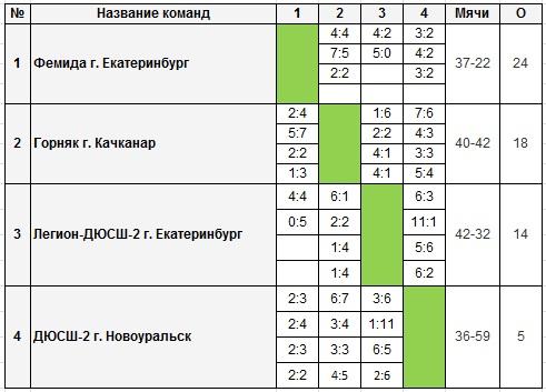 евро 2012 по футболу расписание